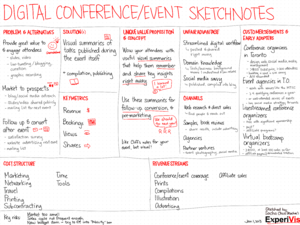 2013-01-01 lean canvasses - digital conference and event sketchnotes