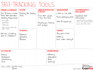 2013-01-01 lean canvasses - self-tracking tools