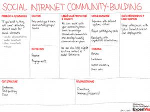 2013-01-01 lean canvasses - social intranet community-building