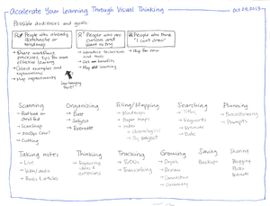 2013-10-29 Accelerate your learning through visual thinking #learning.png
