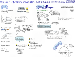 2013-10-29 Visual Thinkers Toronto(8f7p).png