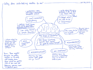 2013-10-30 Why does note-taking matter to me #notetaking #my-learning.png