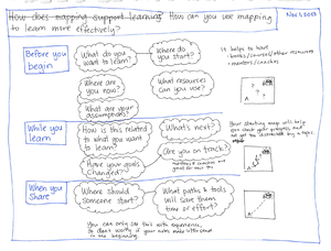 2013-11-01 How can you use mapping to learn more effectively #mapping #learning #organization #tip.png