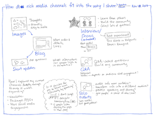 2013-11-18 How do rich media channels fit into the way I share #sharing #podcasting.png