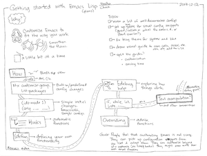 2013-12-12 Plan - Getting started with Emacs Lisp #draft #emacs.png