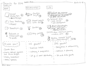 2013-12-18 Projects for 2014 #plans.png
