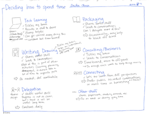 2014-03-11 Deciding how to spend time #time