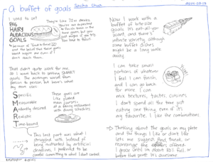 2014-03-12 A buffet of goals #metaphor #goals.png