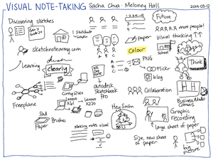 2014-03-12 Visual note-taking - Sacha Chua, Meloney Hall page 1 #sketchnoting #live #interview.png