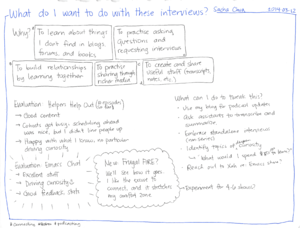 2014-03-12 What do I want to do with these interviews #podcasting.png