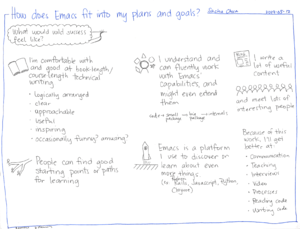 2014-05-12 How does Emacs fit into my plans and goals #emacs #plans.png