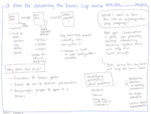 2014-05-16 A plan for delivering the Emacs Lisp course #emacs #teaching.png