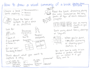 2014-05-16 How to draw a visual summary of a book #drawing.png
