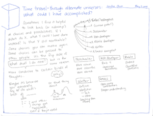 2014-05-17 Time travel through alternate universes - what could I have accomplished.png
