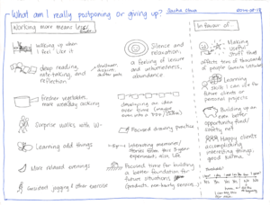 2014-08-18 What am I really postponing or giving up - #experiment #business #consulting.png