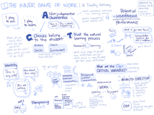 2014-12-01 Sketched Book - The Inner Game of Work - W Timothy Gallwey.png