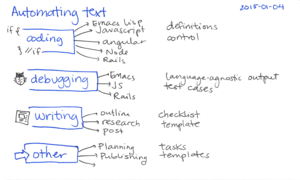 2015-01-04 Automating text -- index card.png