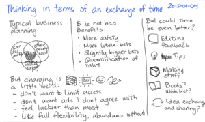 2015-01-04 Thinking in terms of an exchange of time -- index card.png