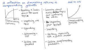 2015-01-05 A reflection on diminishing returns versus compounding growth -- index card