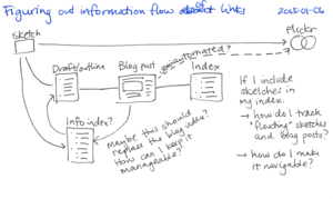 2015-01-06 Figuring out information flow -- index card.png