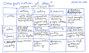 2015-01-09 Cross-pollination of ideas -- index card