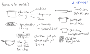 2015-01-10 Favourite meals -- index card #cooking