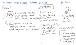 2015-01-11 Current state and future states -- index card #writing
