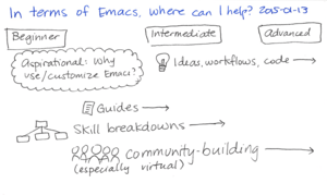 2015-01-13 In terms of Emacs, where can I help -- index card #emacs.png