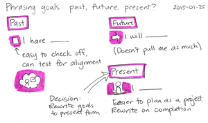 2015-01-25 Phrasing goals - past, future, present -- index card #goals #planning #language.png