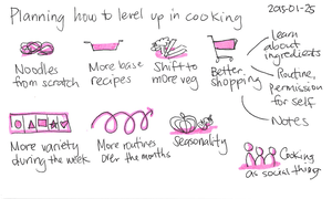 2015-01-25 Planning how to level up in cooking -- index card #cooking #learning #plans.png