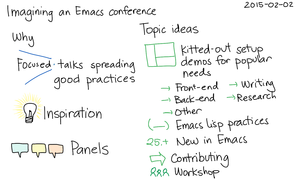 2015-02-02 Imagining an Emacs conference -- index card #emacs #conference #plans #organizing-people.png