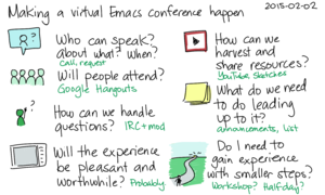 2015-02-02 Making a virtual Emacs conference happen -- index card #emacs #organizing-people #conference #planning #questions.png