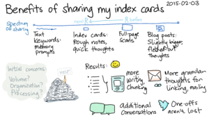 2015-02-03 Benefits of sharing my index cards -- index card #sharing #drawing.png