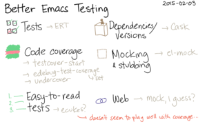 2015-02-03 Better Emacs Testing -- index card #testing #emacs.png