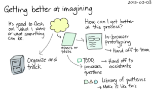 2015-02-03 Getting better at imagining -- index card #planning.png