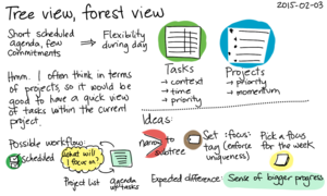 2015-02-03 Tree view, forest view -- index card #org #pkm #tasks.png