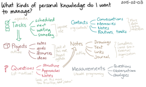 2015-02-03 What kinds of personal knowledge do I want to manage -- index card #pkm.png