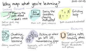 2015-02-03 Why map what you're learning -- index card #mapping #learning.png