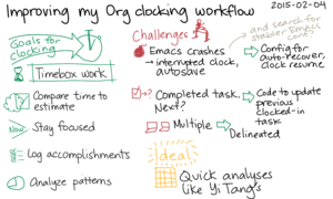 2015-02-04 Improving my Org clocking workflow -- index card #org.png