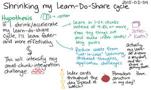2015-02-04 Shrinking my Learn-Do-Share cycle -- index card #sharing #learning.png