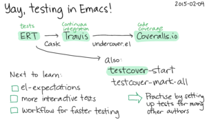 2015-02-04 Yay, testing in Emacs -- index card #testing #emacs.png