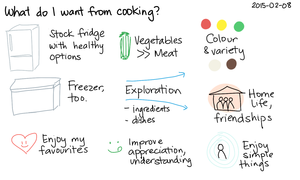 2015-02-08 What do I want from cooking -- index card #life #cooking.png