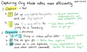 2015-02-09 Capturing Org Mode notes more efficiently -- index card #emacs #org #capture #refile