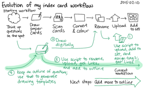 2015-02-10 Evolution of my index card workflow -- index card #drawing #workflow.png