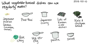 2015-02-10c What vegetable-based dishes can we regularly make -- index card #cooking.png
