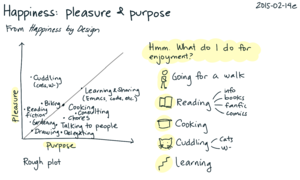 2015-02-14e Happiness - pleasure and purpose -- index card #happiness #time #decision #purpose.png