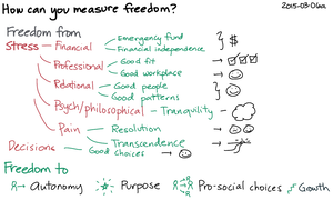 2015-03-06a How can you measure freedom -- index card #freedom #independence #quantified