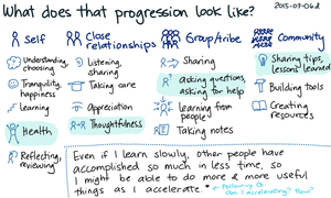 2015-03-06d What does that progression look like -- index card #growth #success #purpose.png