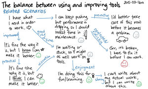 2015-03-16a The balance between using and improving tools -- index card #learning #bootstrapping.png