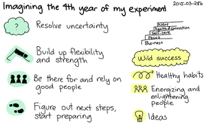 2015-03-28b Imagining the fourth year of my experiment -- index card #experiment #vision.png